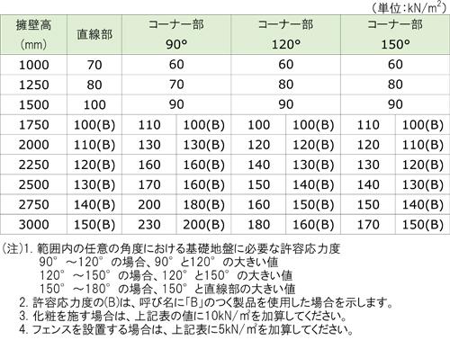 ザウォールⅱ大地震対応型 ゼニス羽田株式会社